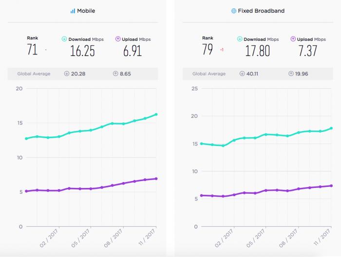 Velocidade da internet no Brasil sobe, mas abaixo da média global 2